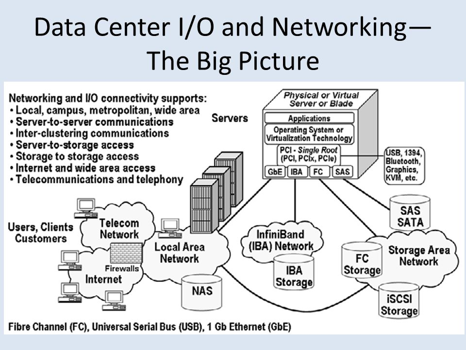 Data Center I/O and Networking—The Big Picture