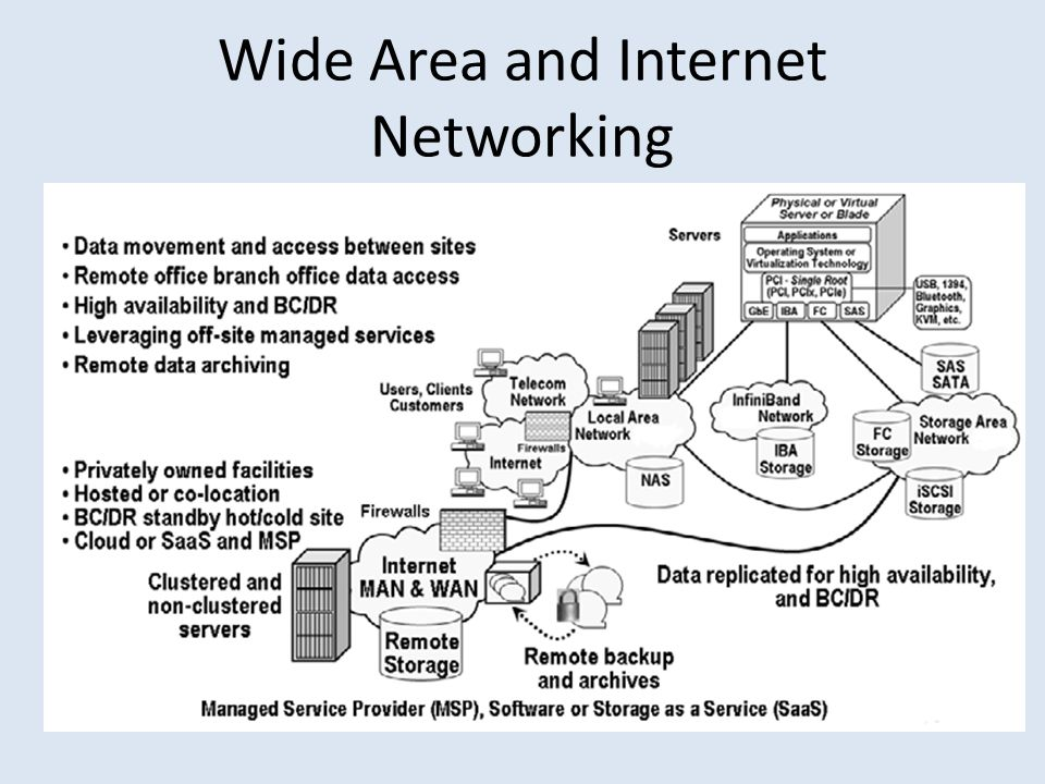 Wide Area and Internet Networking