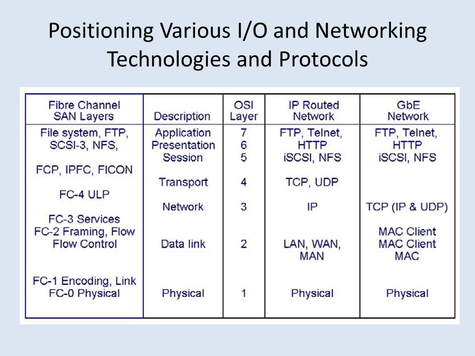 Positioning Various I/O and Networking Technologies and Protocols