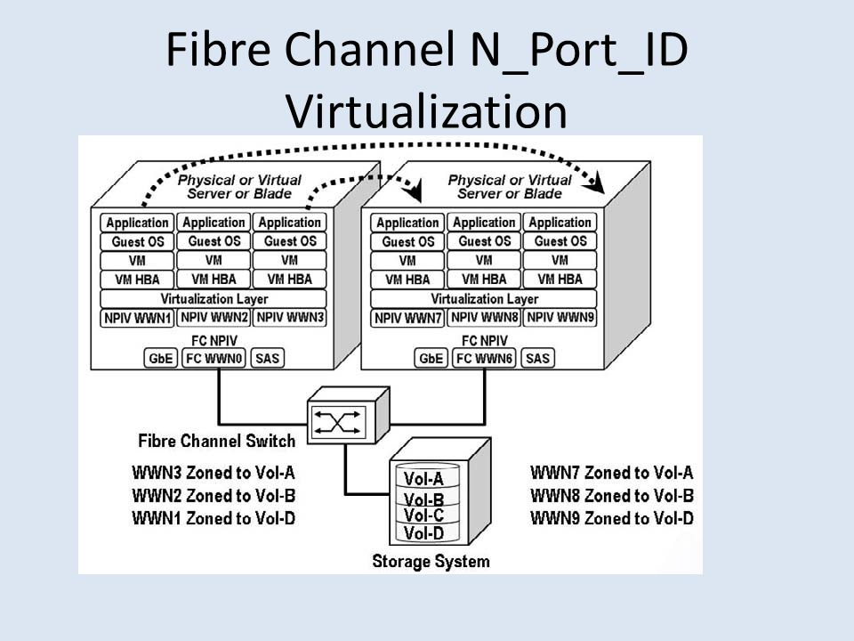 Fibre Channel N_Port_ID Virtualization