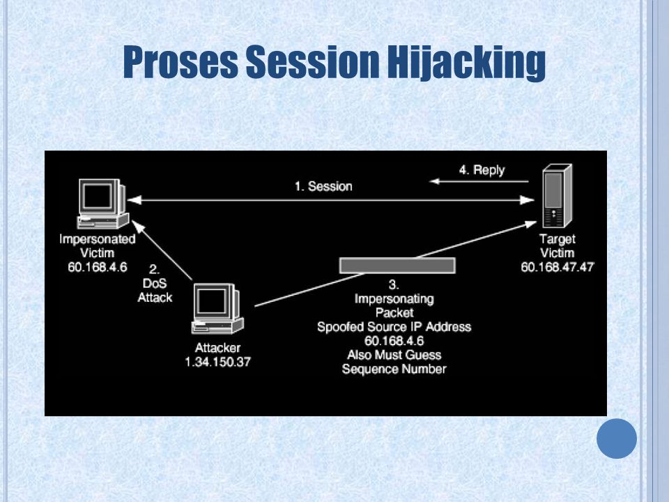 Proses Session Hijacking