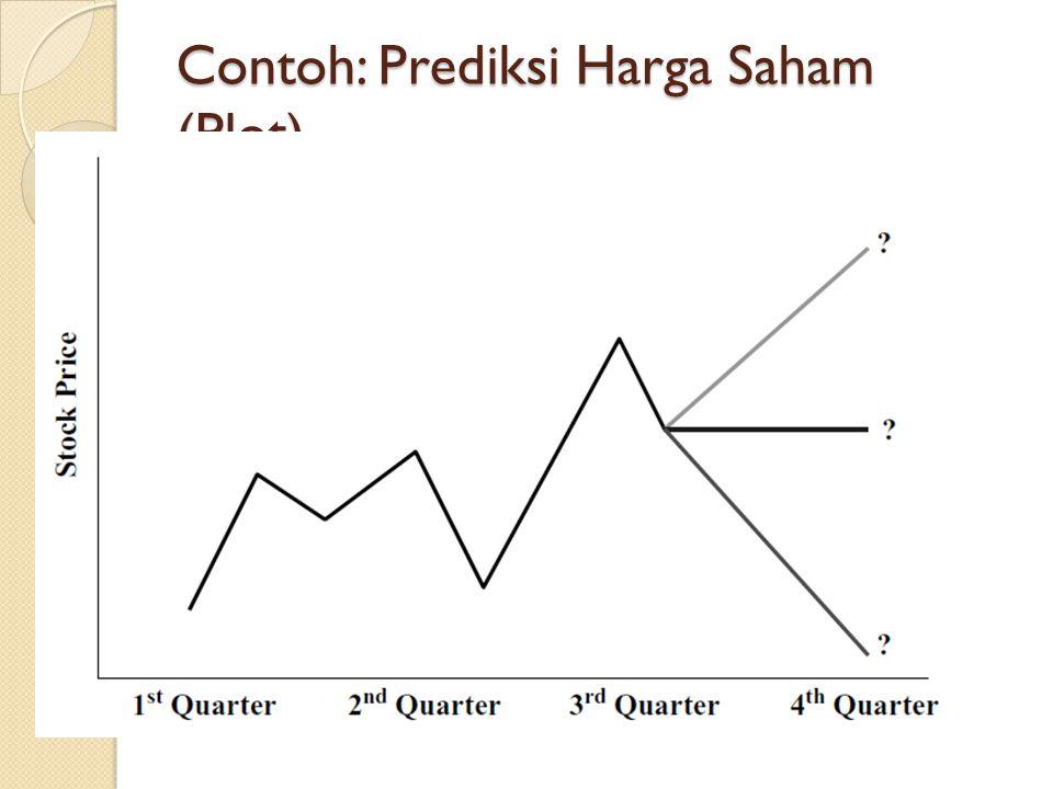Contoh: Prediksi Harga Saham (Plot)