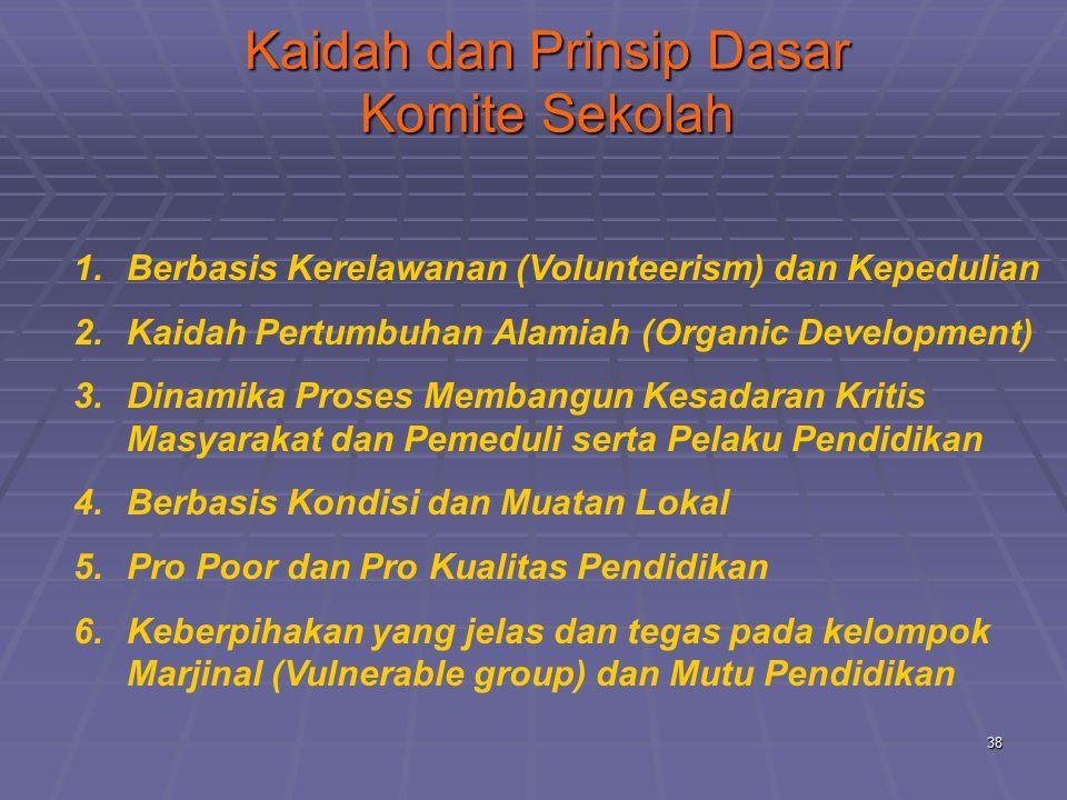 Kaidah dan Prinsip Dasar Komite Sekolah