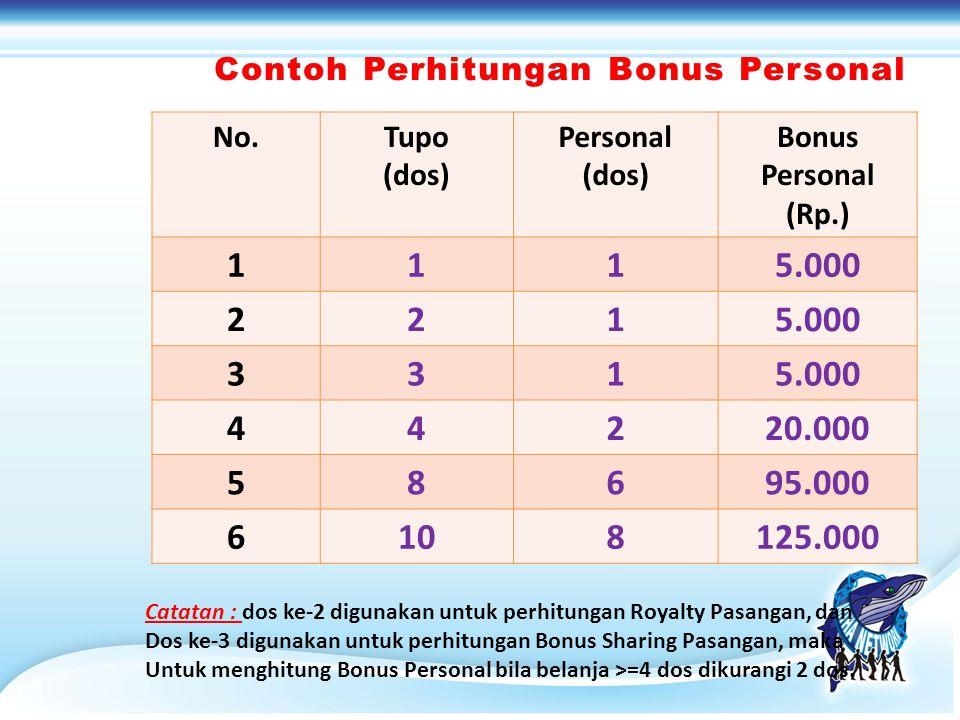 Contoh Perhitungan Bonus Personal