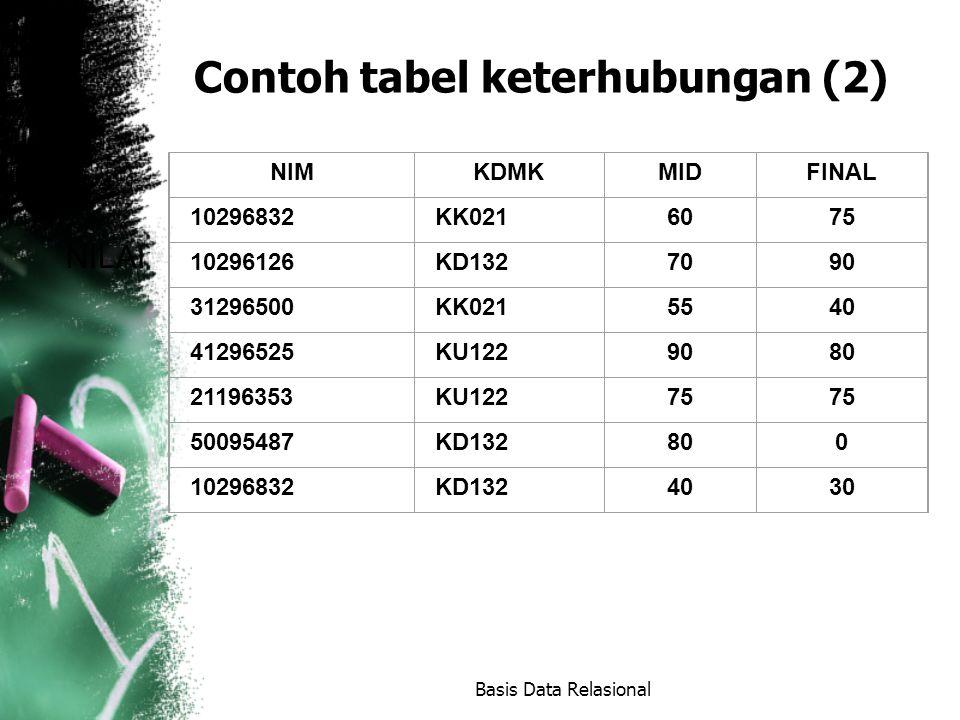 Contoh tabel keterhubungan (2)
