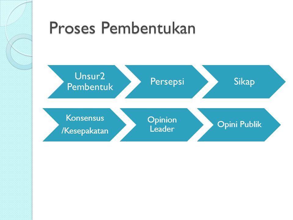 Proses Pembentukan Unsur2 Pembentuk Persepsi Sikap /Kesepakatan