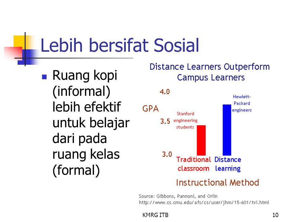 Lebih bersifat Sosial Ruang kopi (informal) lebih efektif untuk belajar dari pada ruang kelas (formal)