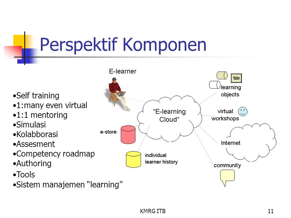 Perspektif Komponen Self training 1:many even virtual 1:1 mentoring