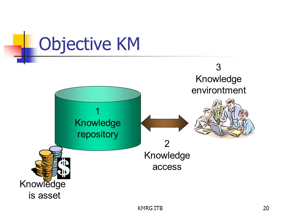 Objective KM 3 Knowledge environtment 1 Knowledge repository 2