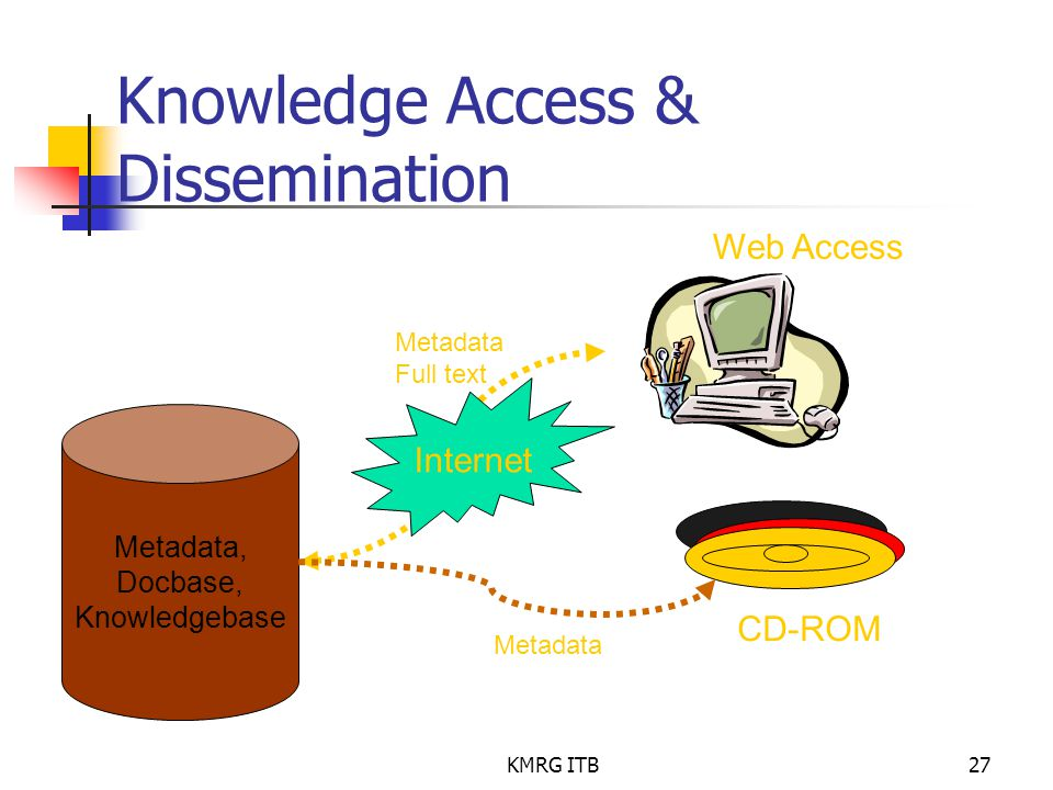 Knowledge Access & Dissemination