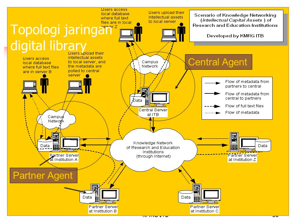 Topologi jaringan digital library