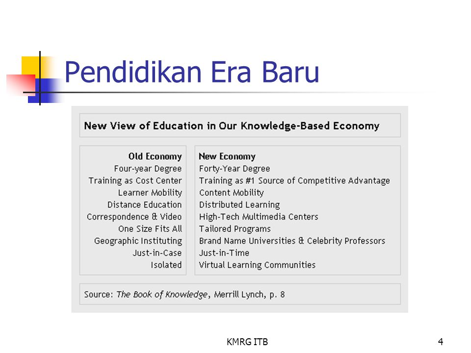 Pendidikan Era Baru KMRG ITB