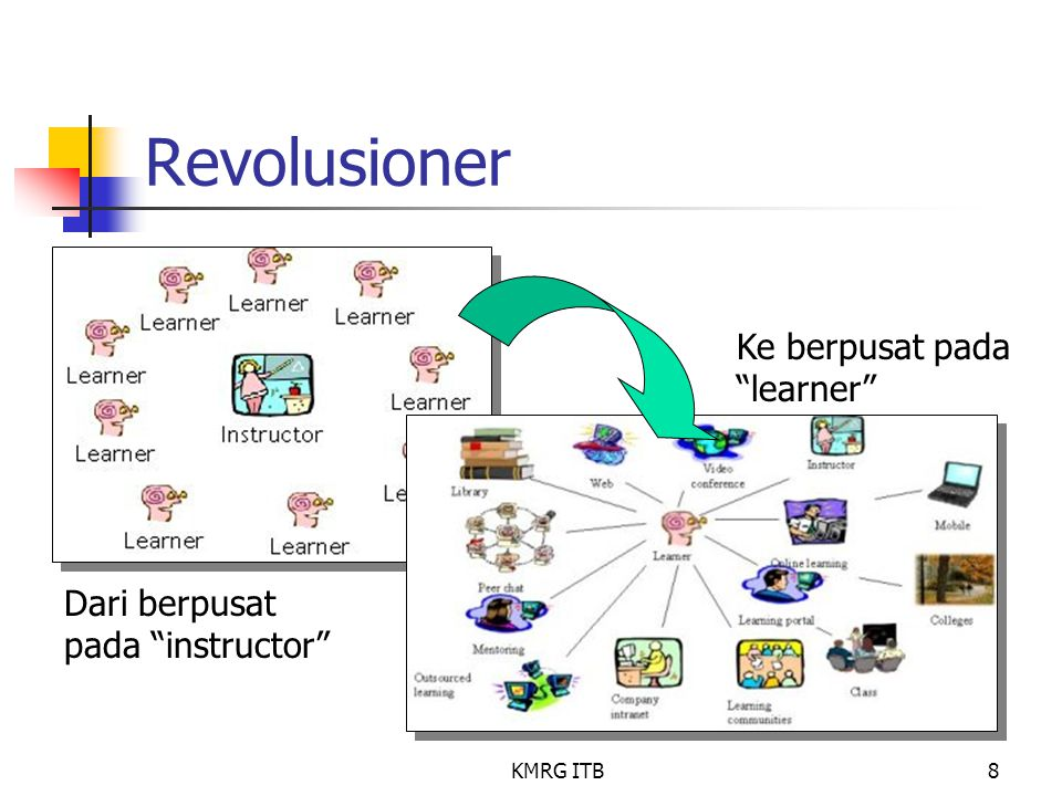 Revolusioner Ke berpusat pada learner Dari berpusat