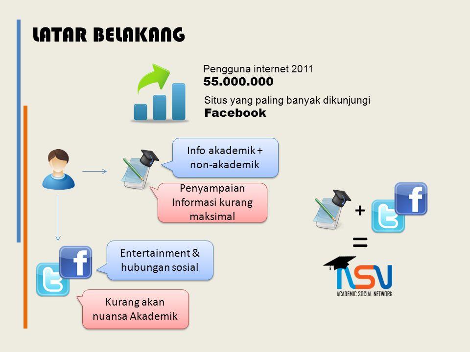 = LATAR BELAKANG + 55.000.000 Facebook Info akademik + non-akademik