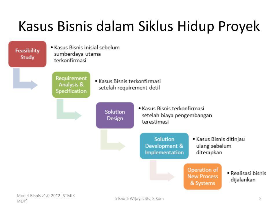Kasus Bisnis dalam Siklus Hidup Proyek