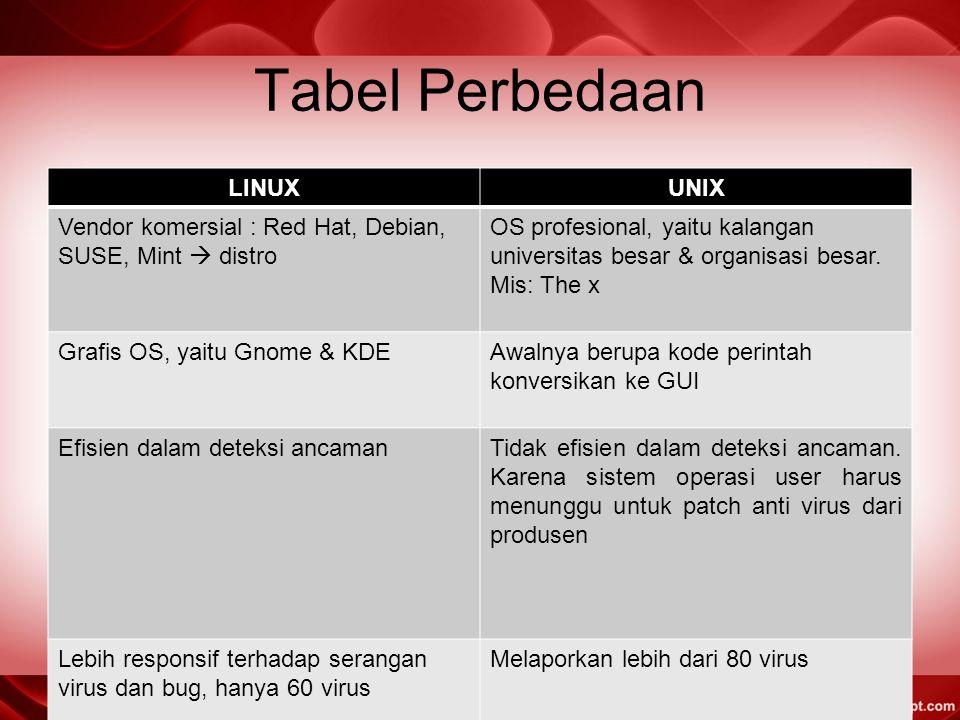 Tabel Perbedaan LINUX UNIX