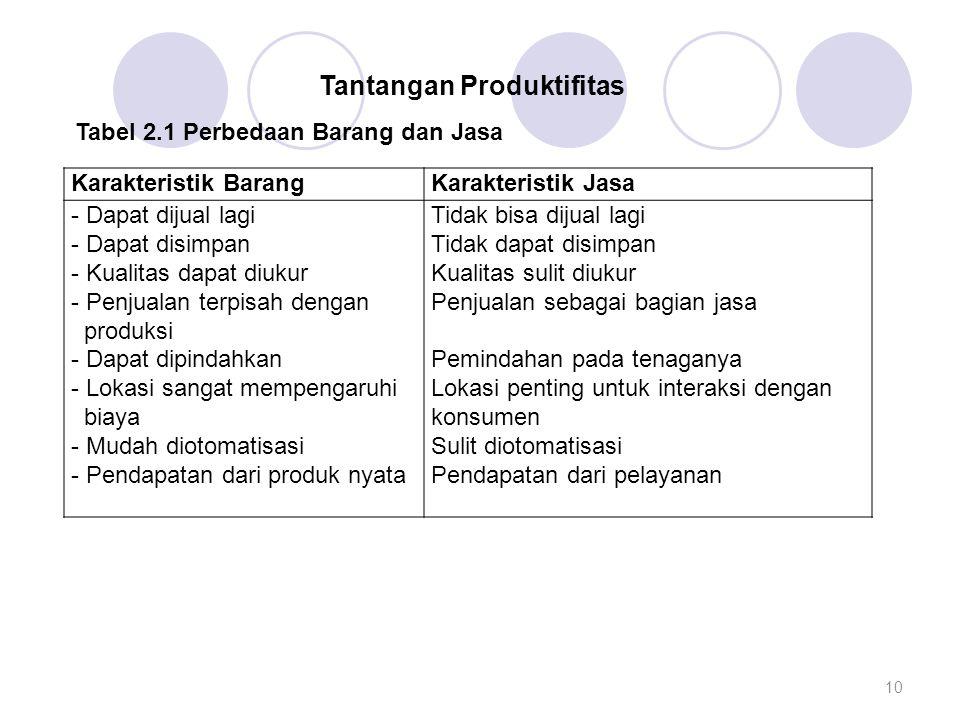 Tantangan Produktifitas Tabel 2.1 Perbedaan Barang dan Jasa
