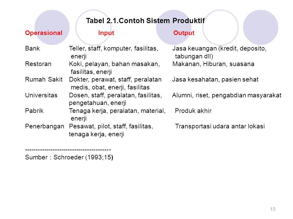 Tabel 2.1.Contoh Sistem Produktif