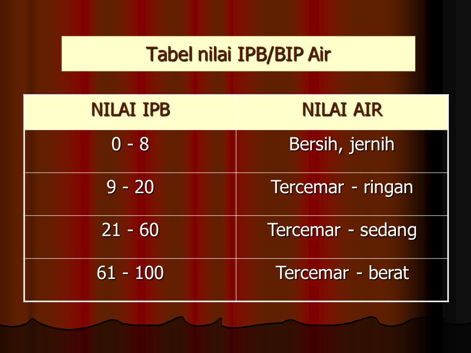 Tabel nilai IPB/BIP Air