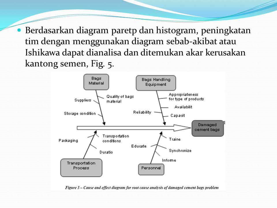 Berdasarkan diagram paretp dan histogram, peningkatan tim dengan menggunakan diagram sebab-akibat atau Ishikawa dapat dianalisa dan ditemukan akar kerusakan kantong semen, Fig.
