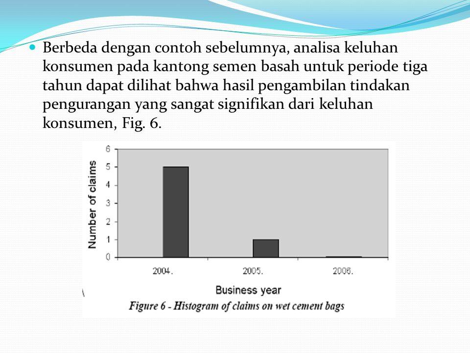Berbeda dengan contoh sebelumnya, analisa keluhan konsumen pada kantong semen basah untuk periode tiga tahun dapat dilihat bahwa hasil pengambilan tindakan pengurangan yang sangat signifikan dari keluhan konsumen, Fig.
