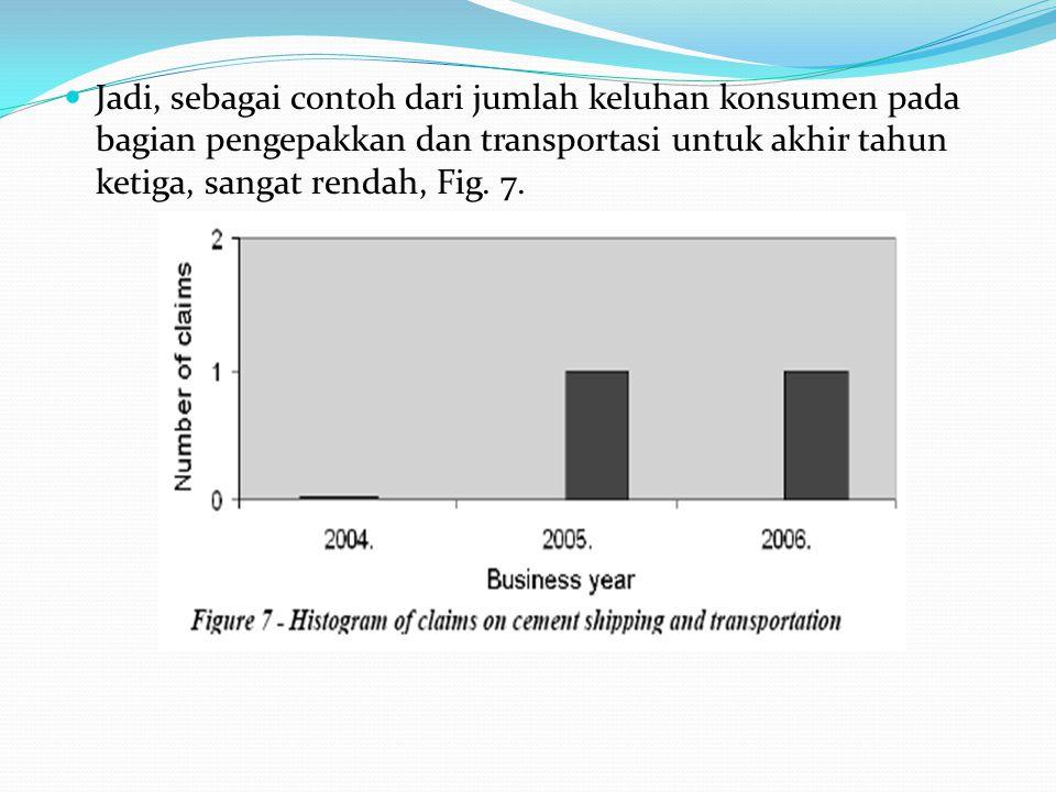 Jadi, sebagai contoh dari jumlah keluhan konsumen pada bagian pengepakkan dan transportasi untuk akhir tahun ketiga, sangat rendah, Fig.