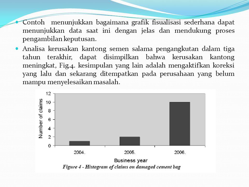 Contoh menunjukkan bagaimana grafik fisualisasi sederhana dapat menunjukkan data saat ini dengan jelas dan mendukung proses pengambilan keputusan.