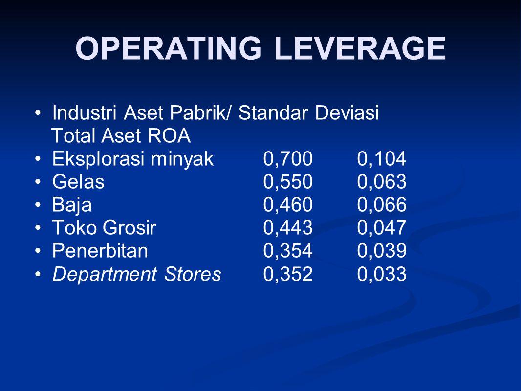 OPERATING LEVERAGE Industri Aset Pabrik/ Standar Deviasi