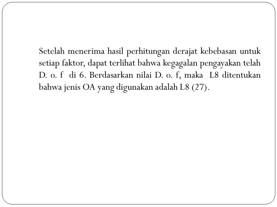 Setelah menerima hasil perhitungan derajat kebebasan untuk setiap faktor, dapat terlihat bahwa kegagalan pengayakan telah D.