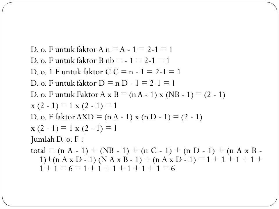 D. o. F untuk faktor A n = A - 1 = 2-1 = 1 D. o