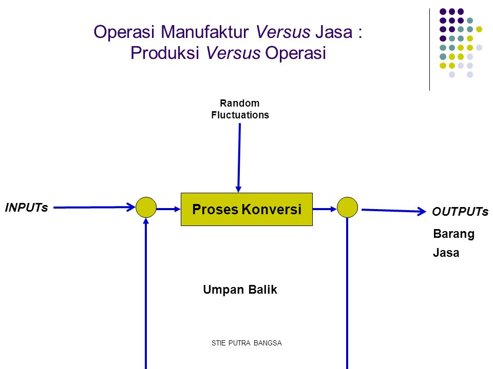 Operasi Manufaktur Versus Jasa : Produksi Versus Operasi