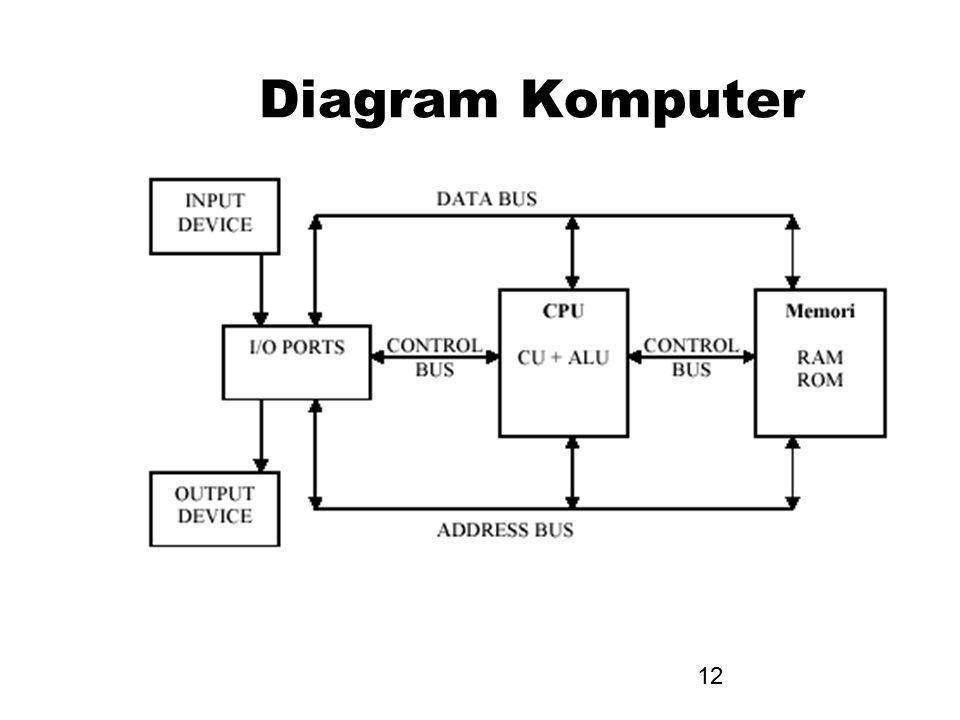 Diagram Komputer