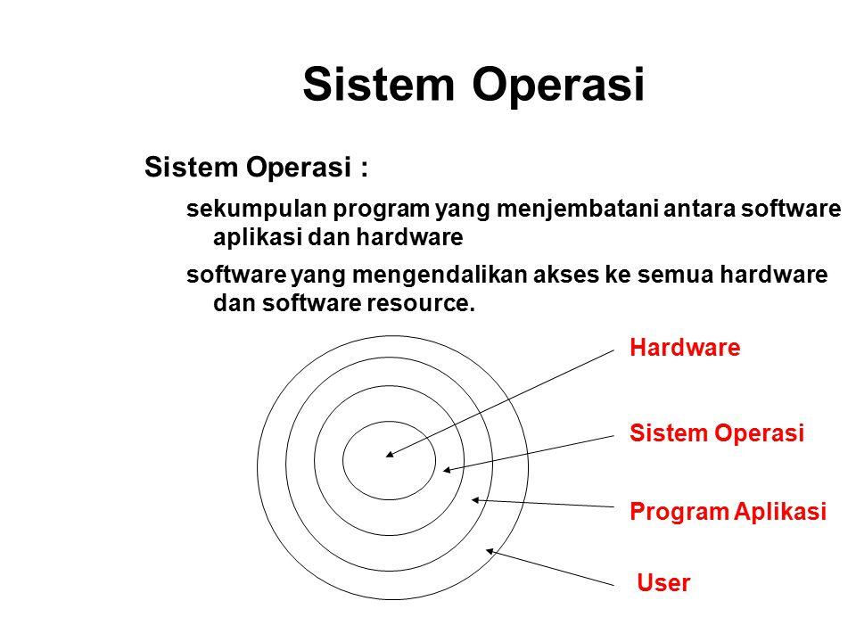 Sistem Operasi Sistem Operasi :