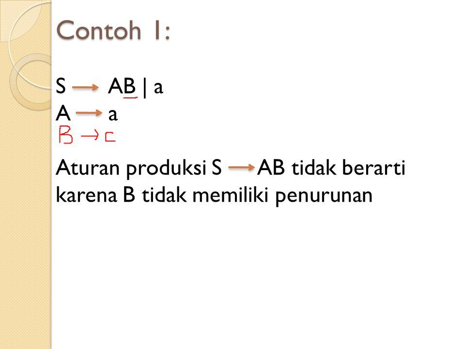 Contoh 1: S AB | a. A a.