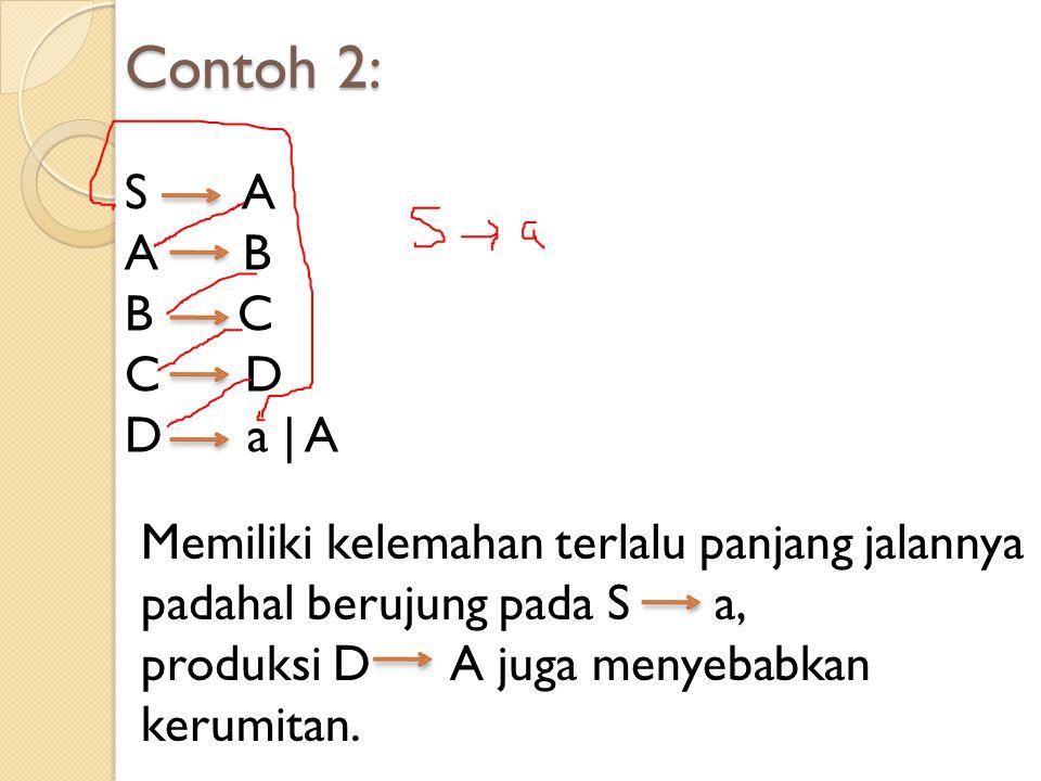 Contoh 2: S A. A B. B C. C D. D a | A. Memiliki kelemahan terlalu panjang jalannya.