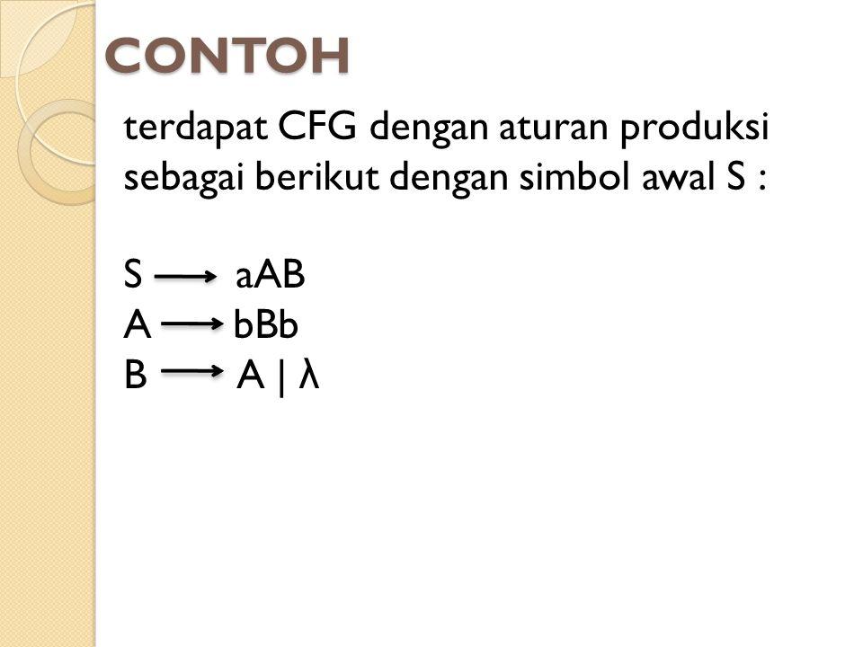 CONTOH terdapat CFG dengan aturan produksi sebagai berikut dengan simbol awal S : S aAB. A bBb.