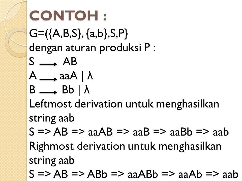CONTOH : G=({A,B,S}, {a,b},S,P} dengan aturan produksi P : S AB