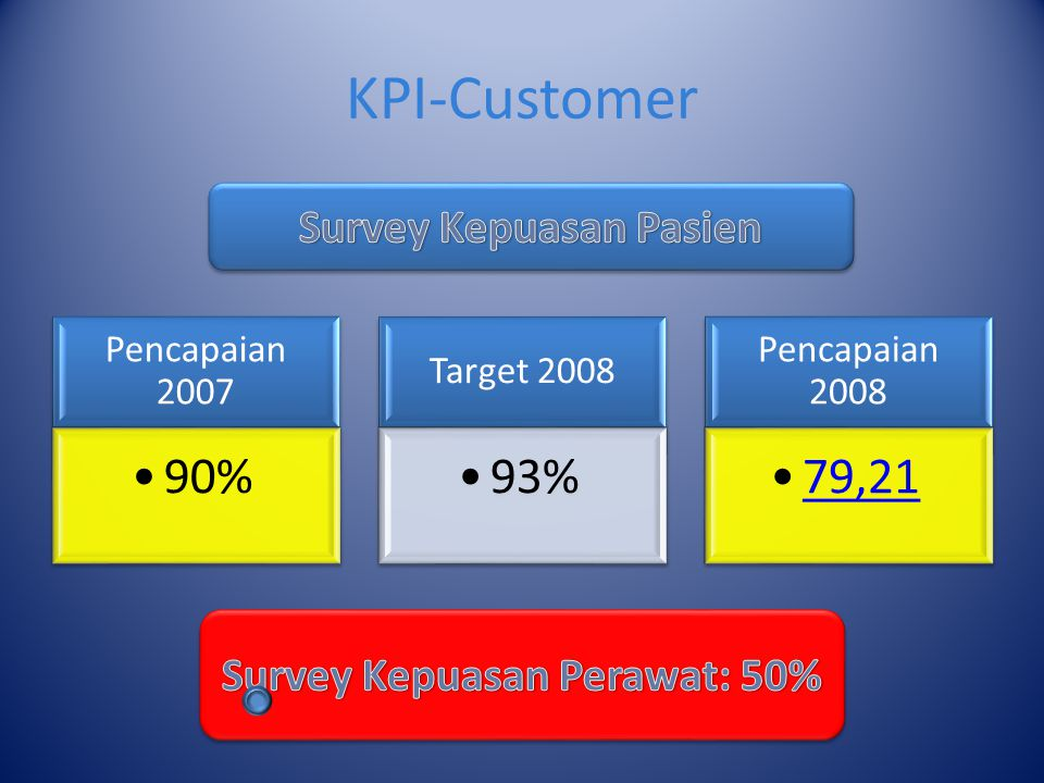 Survey Kepuasan Pasien Survey Kepuasan Perawat: 50%