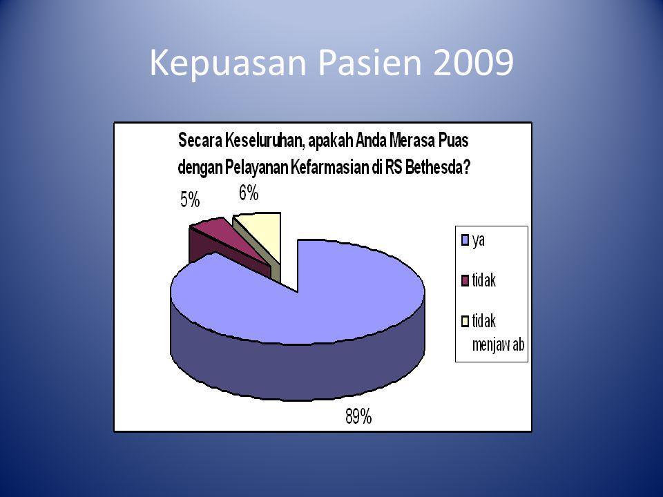 Kepuasan Pasien 2009