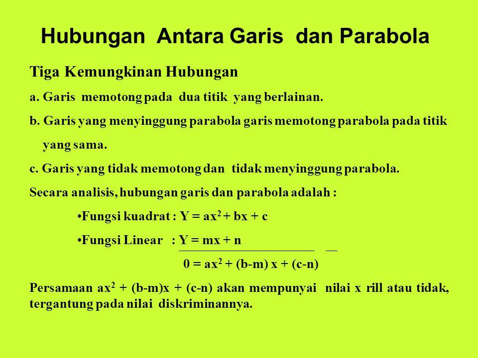 Hubungan Antara Garis dan Parabola