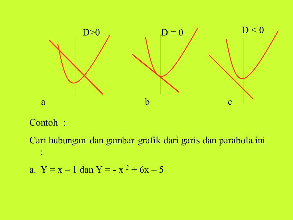 D < 0 D>0. D = 0. a. b. c. Contoh : Cari hubungan dan gambar grafik dari garis dan parabola ini :