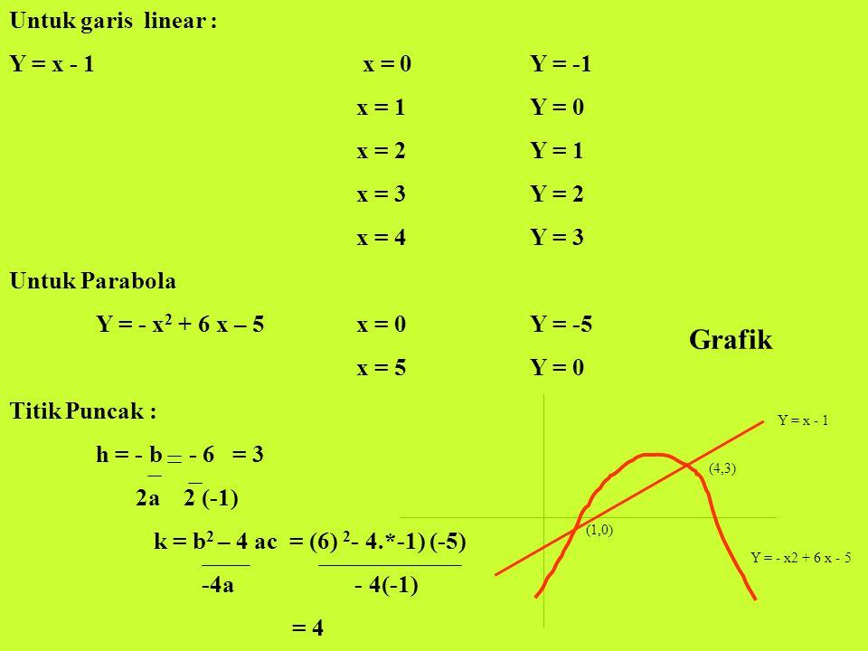 Grafik Untuk garis linear : Y = x - 1 x = 0 Y = -1 x = 1 Y = 0