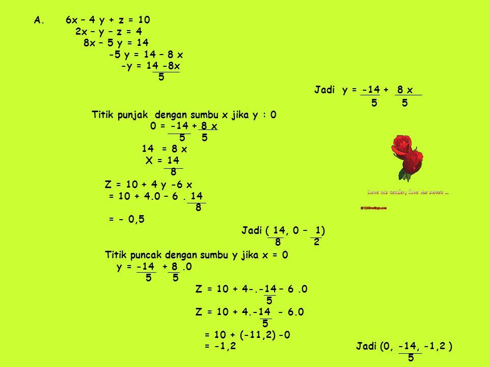 Titik puncak dengan sumbu y jika x = 0