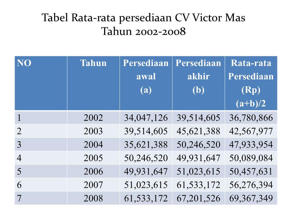 Tabel Rata-rata persediaan CV Victor Mas Tahun 2002-2008