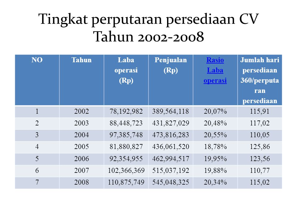 Tingkat perputaran persediaan CV Tahun 2002-2008