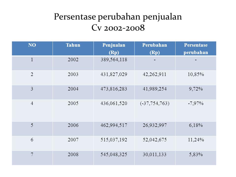 Persentase perubahan penjualan Cv 2002-2008