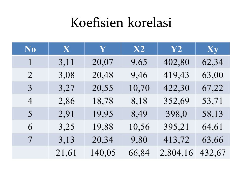 Koefisien korelasi No X Y X2 Y2 Xy 1 3,11 20,07 9.65 402,80 62,34 2