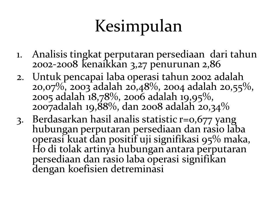 Kesimpulan Analisis tingkat perputaran persediaan dari tahun 2002-2008 kenaikkan 3,27 penurunan 2,86.