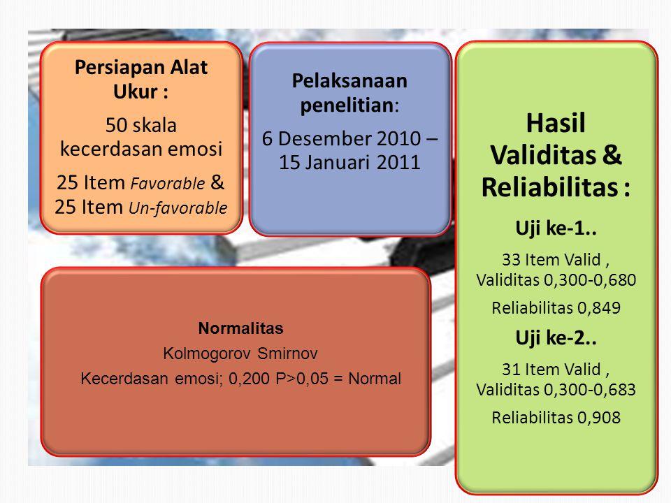 Hasil Validitas & Reliabilitas :