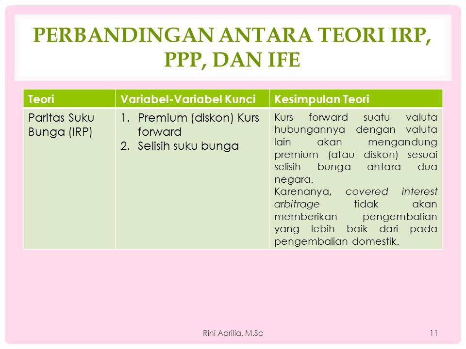 Perbandingan Antara Teori IRP, PPP, dan IFE
